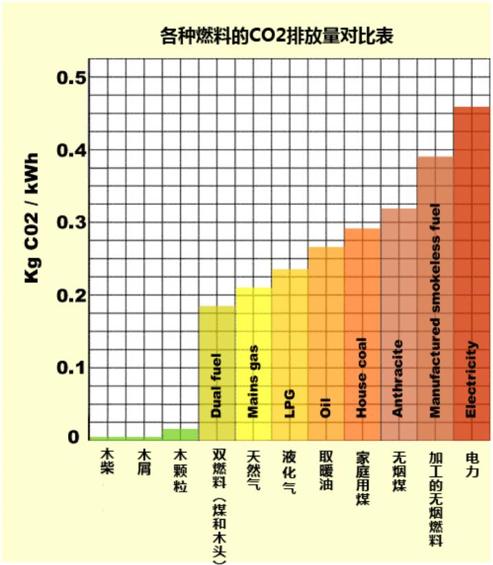 各种燃料的CO2排放表.png