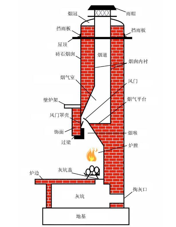 别墅装修的遗憾:砖石壁炉的隐患.jpg