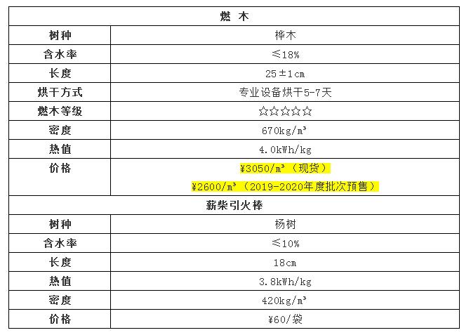 平客壁炉2018-2019年度批次进口燃木关键参数b.png
