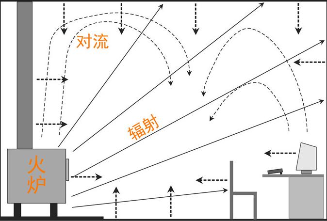 平客壁炉辐射型取暖壁炉.png
