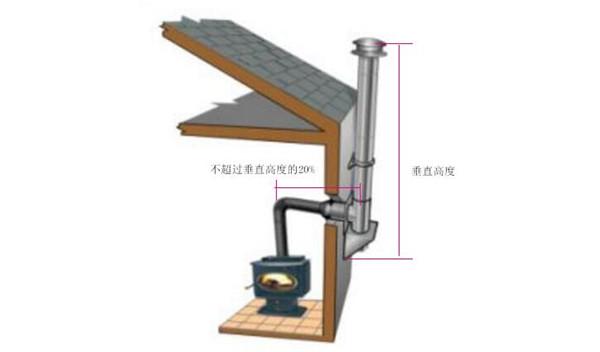 平客壁炉烟囱安装规范.jpg