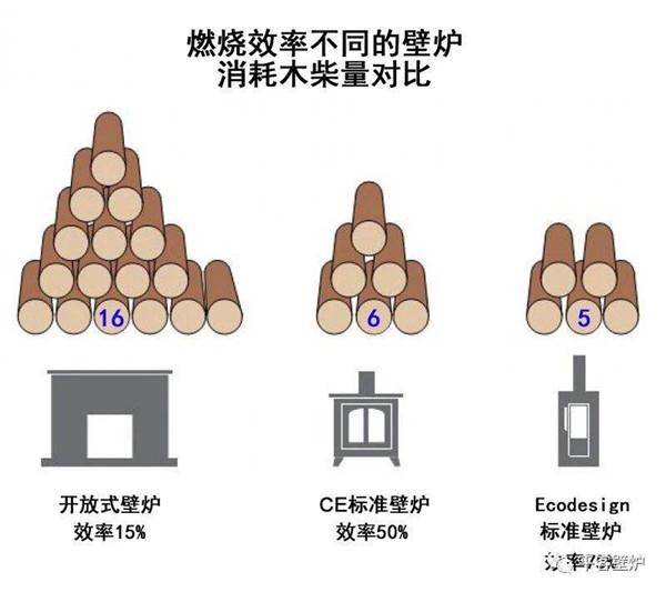 不同壁炉燃木消耗量.jpg