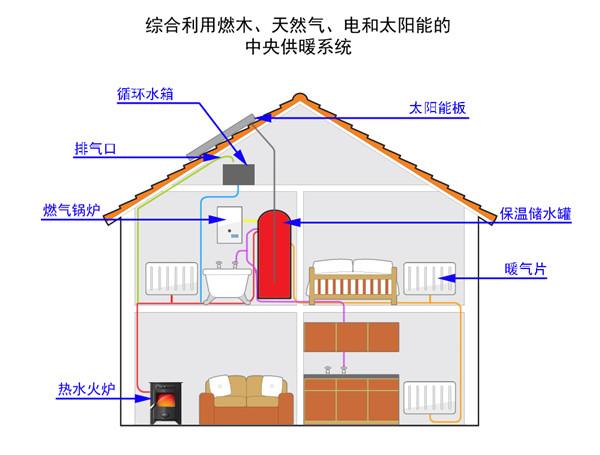 燃木 燃气和太阳能 共同驱动的供暖系统.jpg