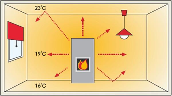 平客壁炉教你如何用一台壁炉实现全屋供暖?.jpg