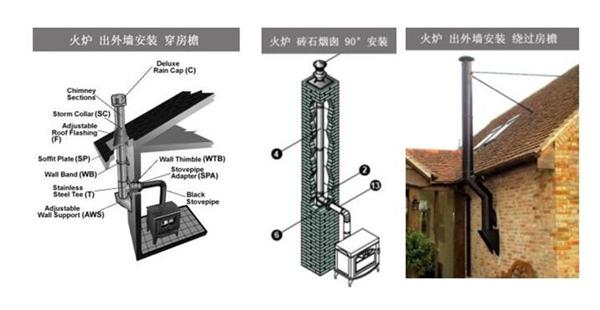 壁炉烟囱常见的安装形式.png